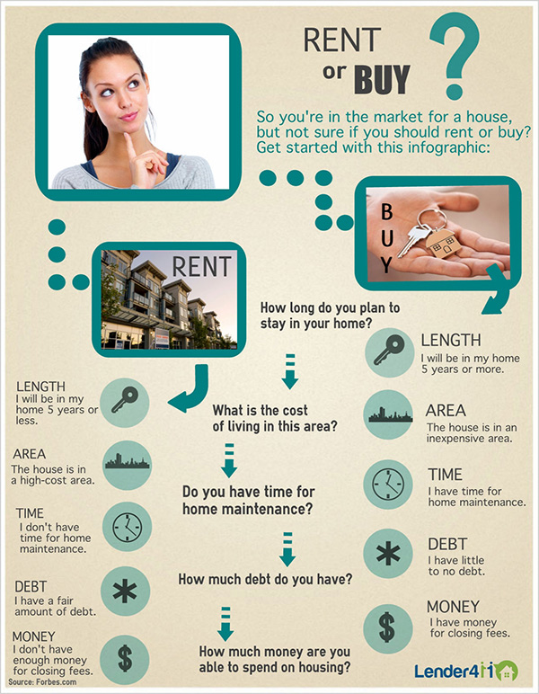 Rent or Buy Infographic