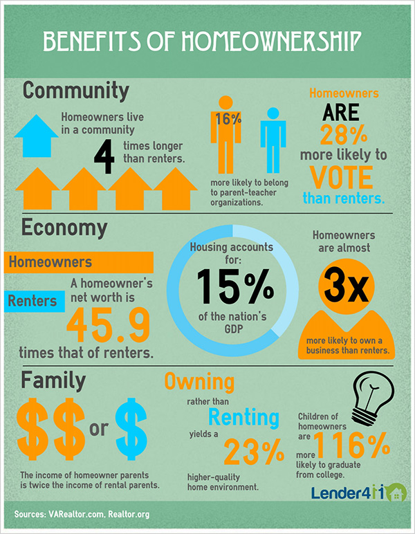 Infographic: Benefits of Homeownership