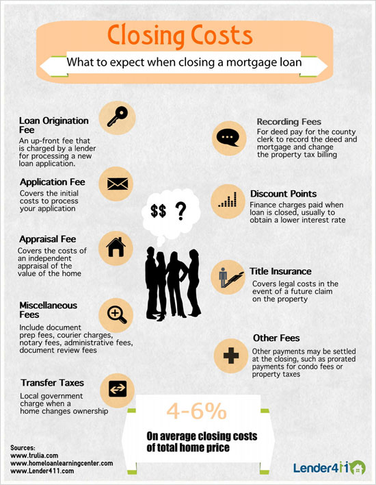 Va Mortgage Loan Closing Costs
