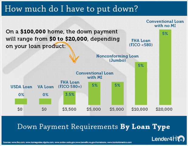 Mortgage Down Payments - Lender411.com
