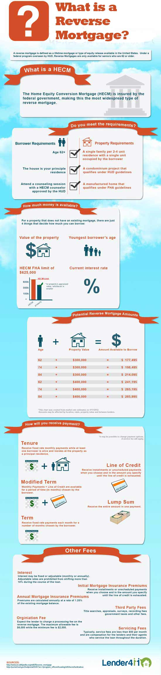 Infographic: Reverse Mortgage